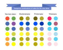 Comcinations for colourblindness