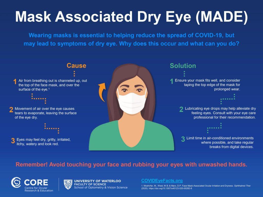 mask associated dry eye